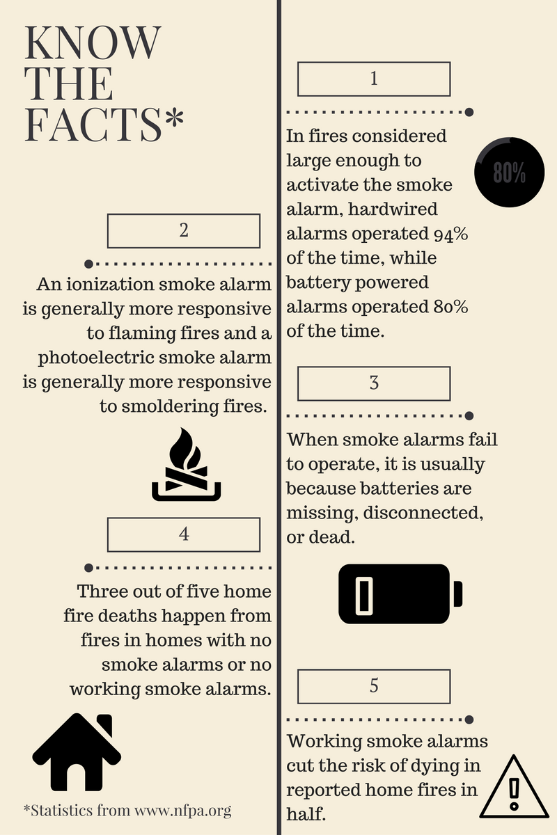 Smoke Detector Safety Facts Infographic