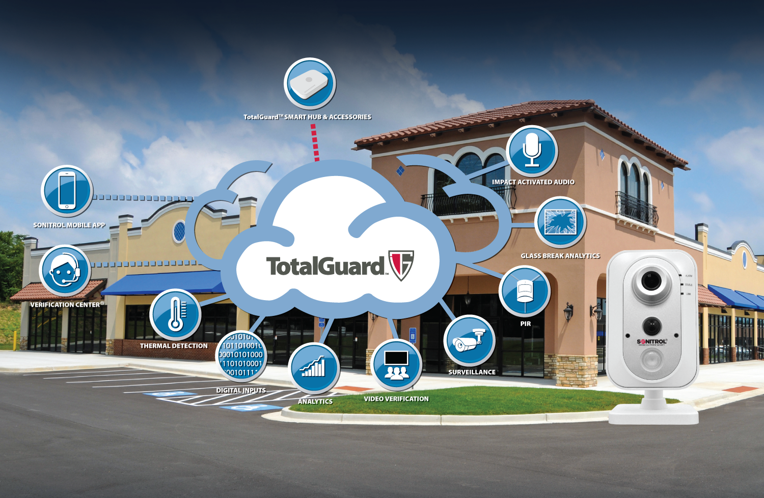 Total Guard - All In One Security Device